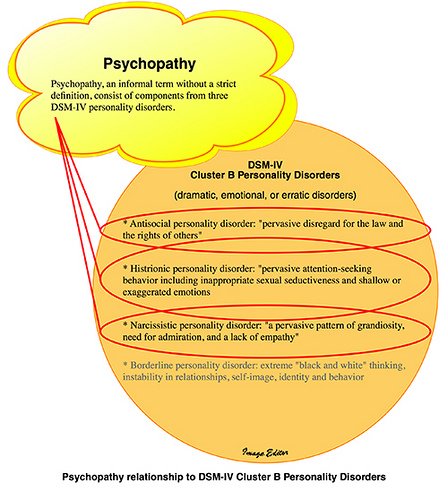Psychopathy DSM-IV Illustration re: Richard W Bennett